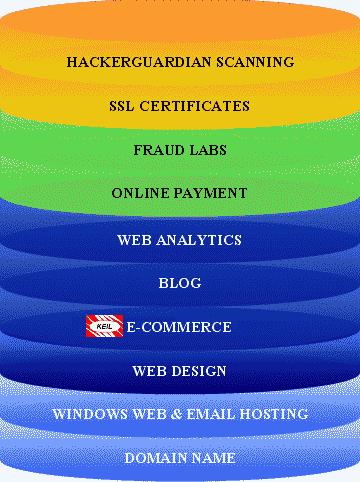 doména web e-mail e-shop platební metody