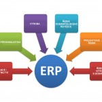 ERP systém tvoří moduly - schéma