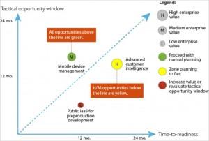 plán příležitostí IT Forrester