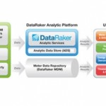 dataraker platforma analytiky