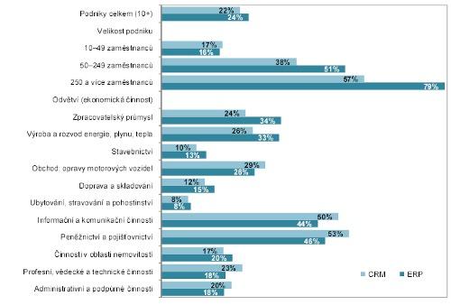 ERP CRM statistika využití ČSÚ leden 2012