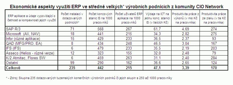 Tabulka ERP ekonomické aspekty
