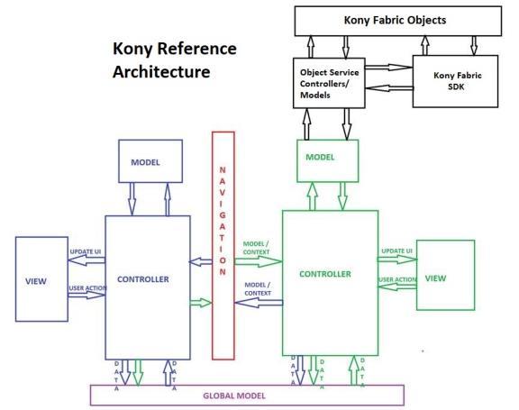 Kony reference architecture