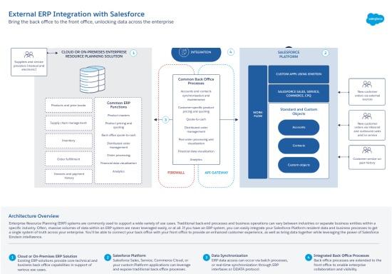 Salesforce externí ERP integrace