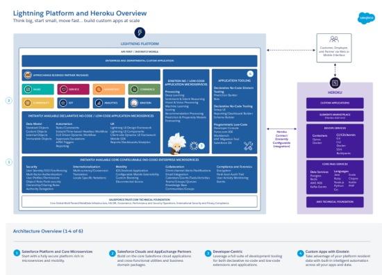 Salesforce Lightning platform a heroku přehled