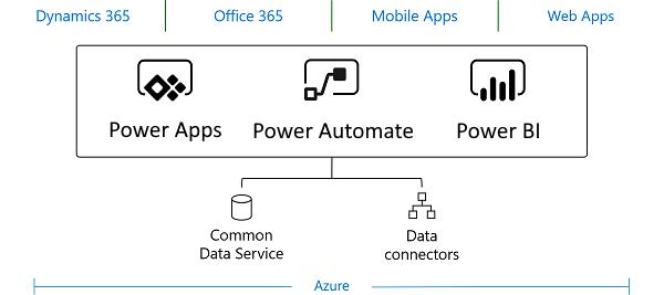 Miceosoft Common data service schéma