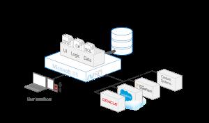 outsystems přístup k datům