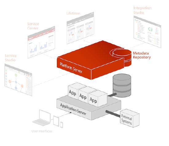 Outsystems Platform server architektura