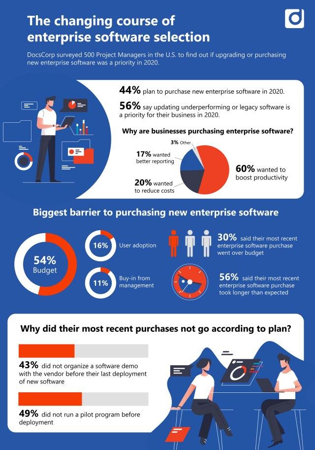 infografika nakup podnikoveho softwarre 2020